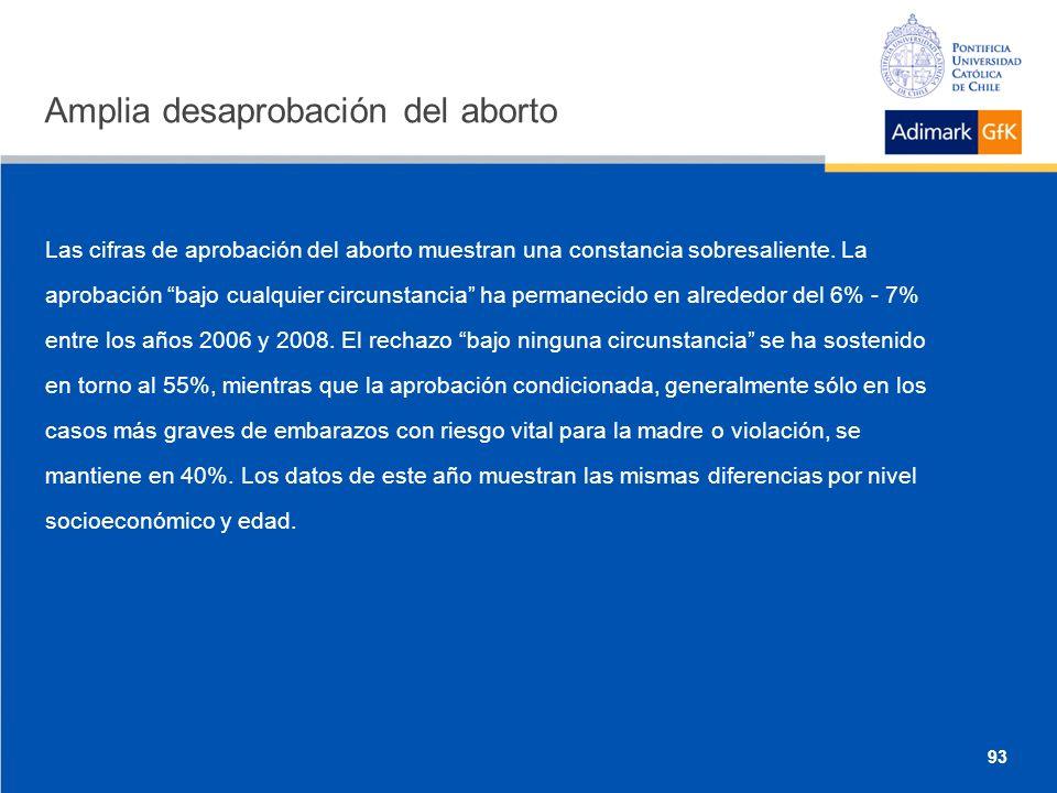Amplia desaprobación del aborto Las cifras de aprobación del aborto muestran una constancia sobresaliente.