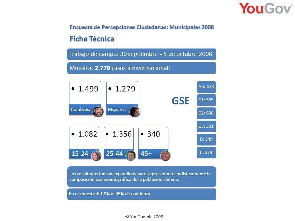 © YouGov plc 2008 1.499 Hombres: 1.279 Mujeres: 1.082 15-24 1.356 25-44 340 45+ AB: 473C1: 335C2: 638C3: 501D: 549E: 274 GSE Trabajo de campo: 30 septiembre - 5 de octubre 2008Muestra: 2.778 casos a nivel nacional: Los resultados fueron expandidos para representar estadísticamente la composición sociodemográfica de la población chilena.