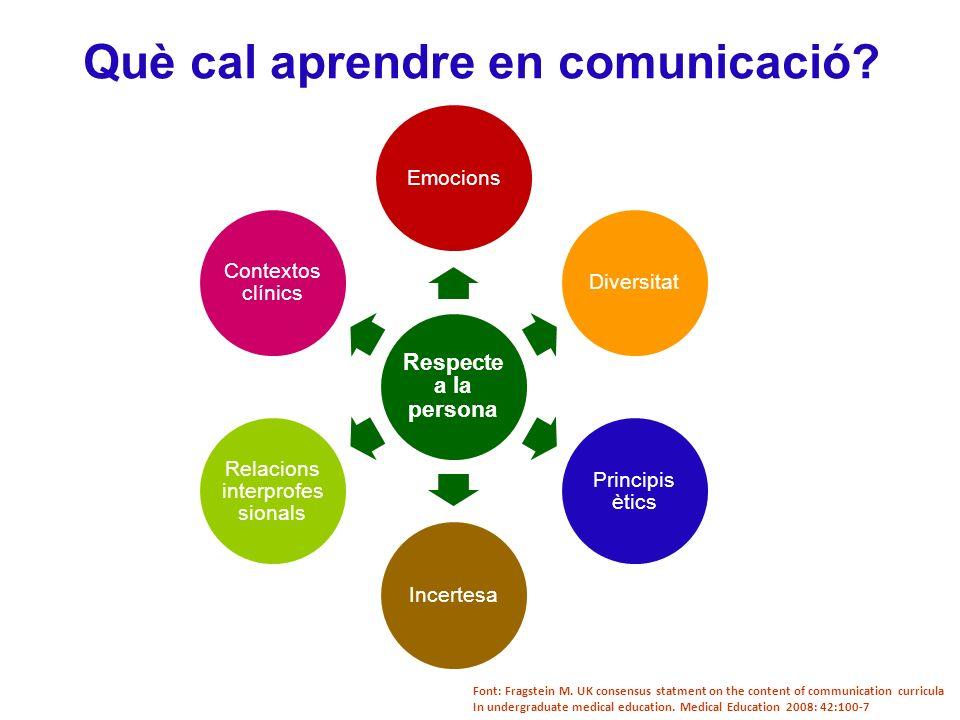 Què cal aprendre en comunicació.