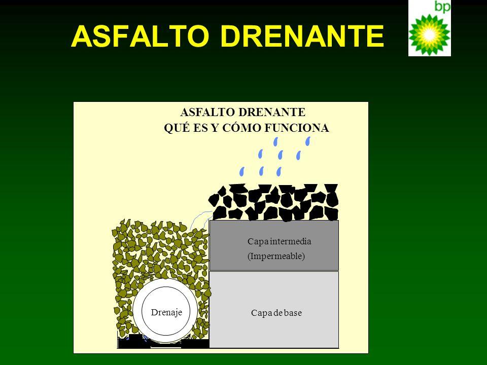 Drenaje Capa de base Capa intermedia (Impermeable) ASFALTO DRENANTE QUÉ ES Y CÓMO FUNCIONA