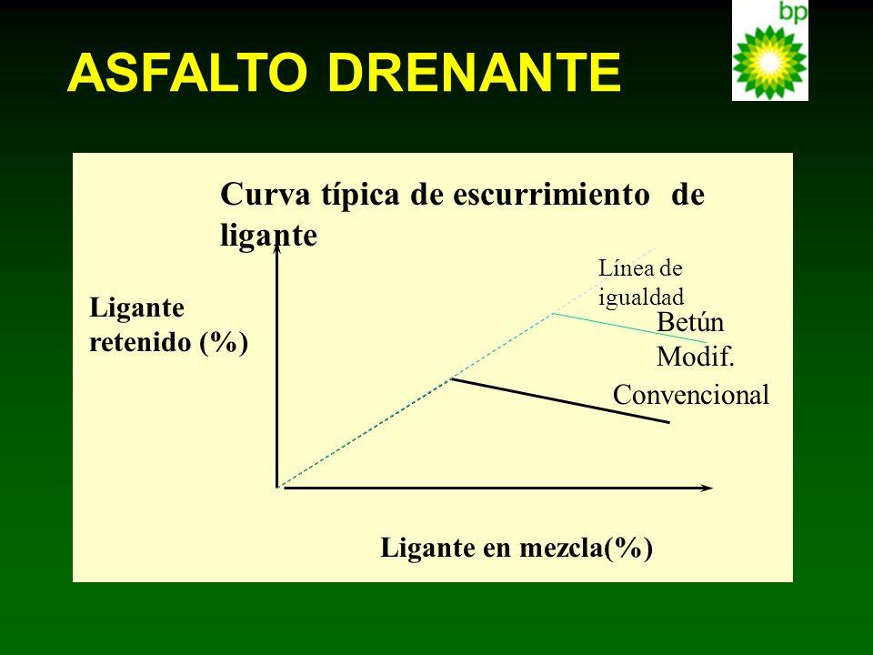 Ligante en mezcla(%) Ligante retenido (%) Curva típica de escurrimiento de ligante Línea de igualdad Betún Modif. Convencional ASFALTO DRENANTE