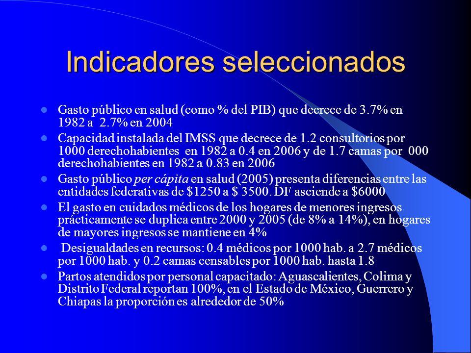 Indicadores seleccionados Gasto público en salud (como % del PIB) que decrece de 3.7% en 1982 a 2.7% en 2004 Capacidad instalada del IMSS que decrece