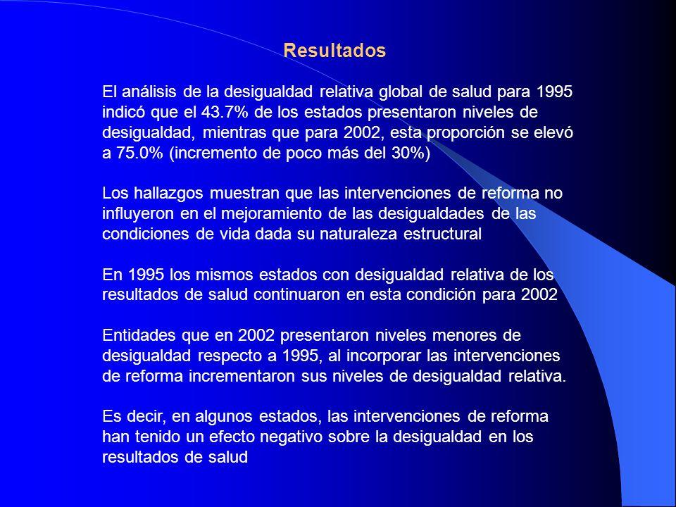 Resultados El análisis de la desigualdad relativa global de salud para 1995 indicó que el 43.7% de los estados presentaron niveles de desigualdad, mie