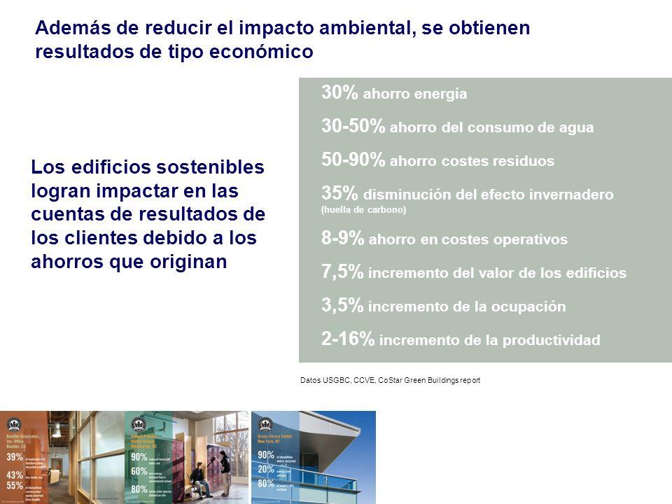 Además de reducir el impacto ambiental, se obtienen resultados de tipo económico Los edificios sostenibles logran impactar en las cuentas de resultados de los clientes debido a los ahorros que originan 30% ahorro energía 30-50% ahorro del consumo de agua 50-90% ahorro costes residuos 35% disminución del efecto invernadero (huella de carbono) 8-9% ahorro en costes operativos 7,5% incremento del valor de los edificios 3,5% incremento de la ocupación 2-16% incremento de la productividad Datos USGBC, CCVE, CoStar Green Buildings report
