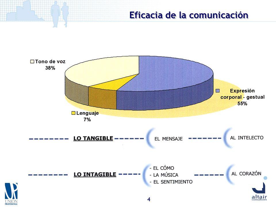 4 Eficacia de la comunicación