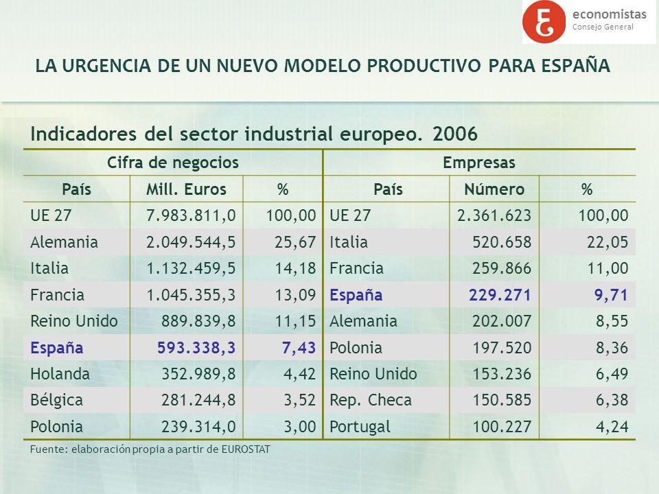 economistas Consejo General LA URGENCIA DE UN NUEVO MODELO PRODUCTIVO PARA ESPAÑA Indicadores del sector industrial europeo. 2006 Cifra de negociosEmp