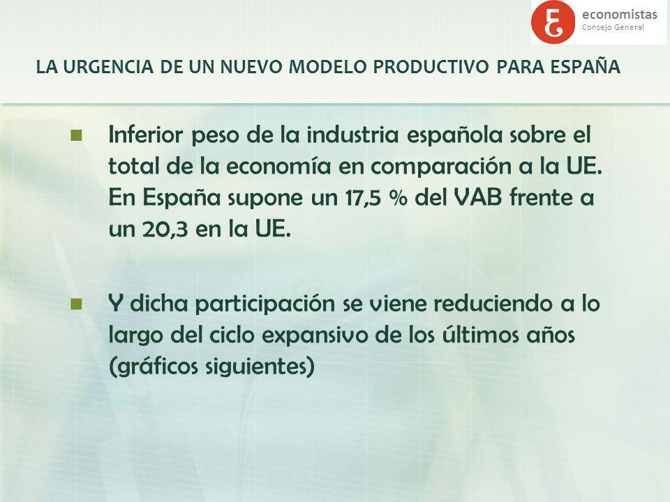 economistas Consejo General LA URGENCIA DE UN NUEVO MODELO PRODUCTIVO PARA ESPAÑA Inferior peso de la industria española sobre el total de la economía
