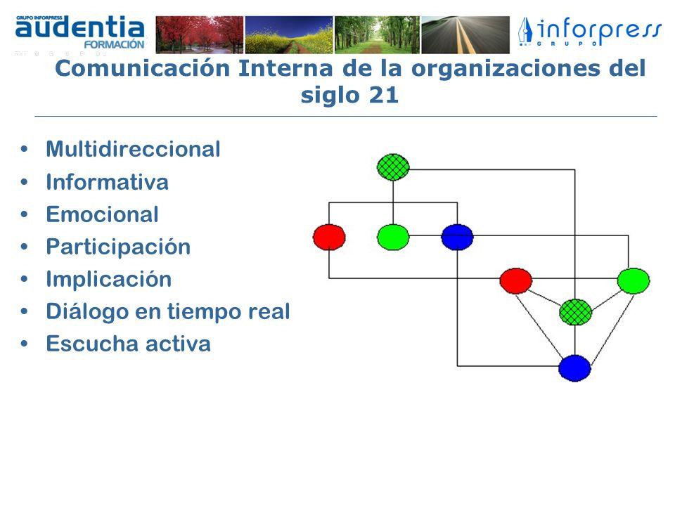 Comunicación Interna de la organizaciones del siglo 21 Multidireccional Informativa Emocional Participación Implicación Diálogo en tiempo real Escucha