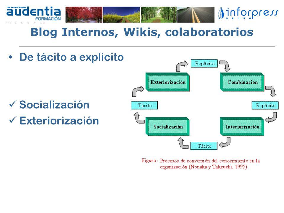 Blog Internos, Wikis, colaboratorios De tácito a explicito Socialización Exteriorización