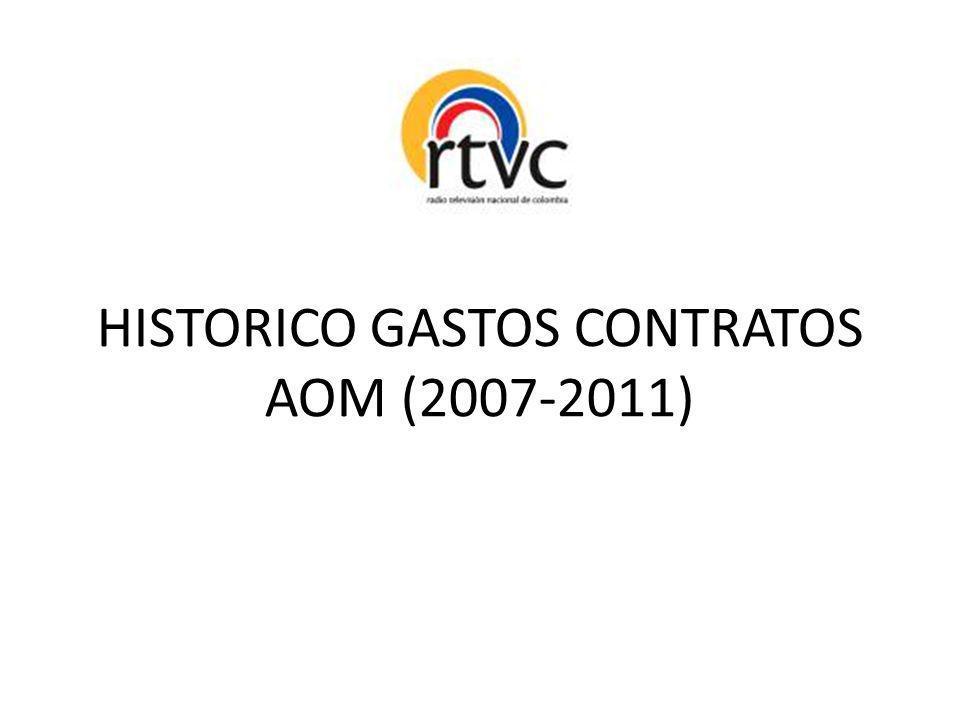 HISTORICO GASTOS CONTRATOS AOM (2007-2011)