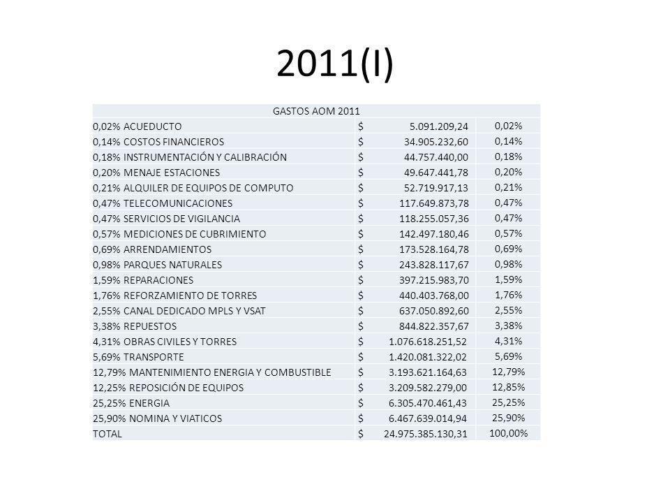 2011(I) GASTOS AOM 2011 0,02% ACUEDUCTO $ 5.091.209,24 0,02% 0,14% COSTOS FINANCIEROS $ 34.905.232,60 0,14% 0,18% INSTRUMENTACIÓN Y CALIBRACIÓN $ 44.757.440,00 0,18% 0,20% MENAJE ESTACIONES $ 49.647.441,78 0,20% 0,21% ALQUILER DE EQUIPOS DE COMPUTO $ 52.719.917,13 0,21% 0,47% TELECOMUNICACIONES $ 117.649.873,78 0,47% 0,47% SERVICIOS DE VIGILANCIA $ 118.255.057,36 0,47% 0,57% MEDICIONES DE CUBRIMIENTO $ 142.497.180,46 0,57% 0,69% ARRENDAMIENTOS $ 173.528.164,78 0,69% 0,98% PARQUES NATURALES $ 243.828.117,67 0,98% 1,59% REPARACIONES $ 397.215.983,70 1,59% 1,76% REFORZAMIENTO DE TORRES $ 440.403.768,00 1,76% 2,55% CANAL DEDICADO MPLS Y VSAT $ 637.050.892,60 2,55% 3,38% REPUESTOS $ 844.822.357,67 3,38% 4,31% OBRAS CIVILES Y TORRES $ 1.076.618.251,52 4,31% 5,69% TRANSPORTE $ 1.420.081.322,02 5,69% 12,79% MANTENIMIENTO ENERGIA Y COMBUSTIBLE $ 3.193.621.164,63 12,79% 12,25% REPOSICIÓN DE EQUIPOS $ 3.209.582.279,00 12,85% 25,25% ENERGIA $ 6.305.470.461,43 25,25% 25,90% NOMINA Y VIATICOS $ 6.467.639.014,94 25,90% TOTAL $ 24.975.385.130,31 100,00%