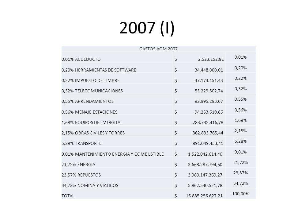 2007 (I) GASTOS AOM 2007 0,01% ACUEDUCTO $ 2.523.152,81 0,01% 0,20% HERRAMIENTAS DE SOFTWARE $ 34.448.000,01 0,20% 0,22% IMPUESTO DE TIMBRE $ 37.173.151,43 0,22% 0,32% TELECOMUNICACIONES $ 53.229.502,74 0,32% 0,55% ARRENDAMIENTOS $ 92.995.293,67 0,55% 0,56% MENAJE ESTACIONES $ 94.253.610,86 0,56% 1,68% EQUIPOS DE TV DIGITAL $ 283.732.416,78 1,68% 2,15% OBRAS CIVILES Y TORRES $ 362.833.765,44 2,15% 5,28% TRANSPORTE $ 891.049.433,41 5,28% 9,01% MANTENIMIENTO ENERGIA Y COMBUSTIBLE $ 1.522.042.614,40 9,01% 21,72% ENERGIA $ 3.668.287.794,60 21,72% 23,57% REPUESTOS $ 3.980.147.369,27 23,57% 34,72% NOMINA Y VIATICOS $ 5.862.540.521,78 34,72% TOTAL $ 16.885.256.627,21 100,00%
