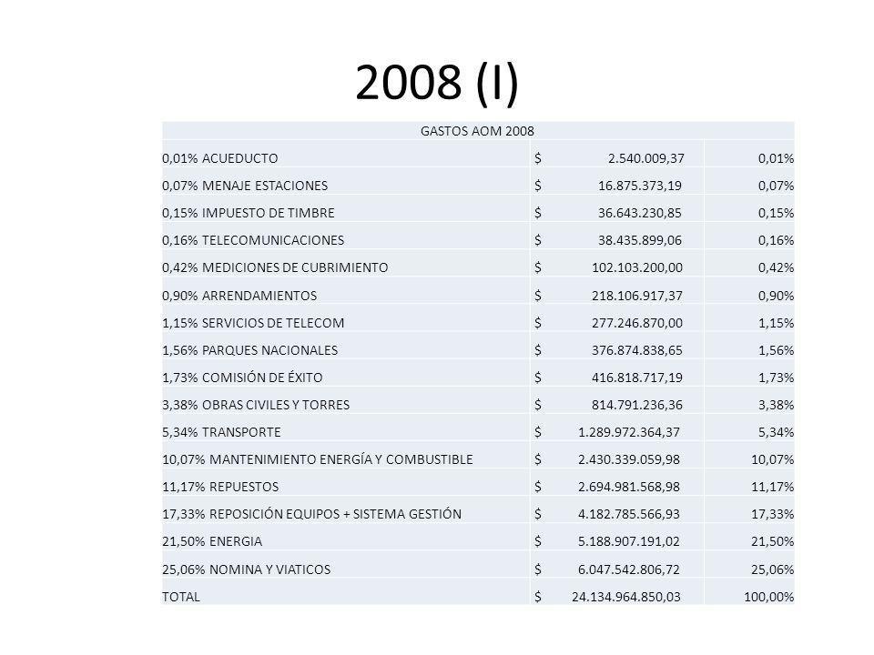 2008 (I) GASTOS AOM 2008 0,01% ACUEDUCTO $ 2.540.009,370,01% 0,07% MENAJE ESTACIONES $ 16.875.373,190,07% 0,15% IMPUESTO DE TIMBRE $ 36.643.230,850,15% 0,16% TELECOMUNICACIONES $ 38.435.899,060,16% 0,42% MEDICIONES DE CUBRIMIENTO $ 102.103.200,000,42% 0,90% ARRENDAMIENTOS $ 218.106.917,370,90% 1,15% SERVICIOS DE TELECOM $ 277.246.870,001,15% 1,56% PARQUES NACIONALES $ 376.874.838,651,56% 1,73% COMISIÓN DE ÉXITO $ 416.818.717,191,73% 3,38% OBRAS CIVILES Y TORRES $ 814.791.236,363,38% 5,34% TRANSPORTE $ 1.289.972.364,375,34% 10,07% MANTENIMIENTO ENERGÍA Y COMBUSTIBLE $ 2.430.339.059,9810,07% 11,17% REPUESTOS $ 2.694.981.568,9811,17% 17,33% REPOSICIÓN EQUIPOS + SISTEMA GESTIÓN $ 4.182.785.566,9317,33% 21,50% ENERGIA $ 5.188.907.191,0221,50% 25,06% NOMINA Y VIATICOS $ 6.047.542.806,7225,06% TOTAL $ 24.134.964.850,03100,00%