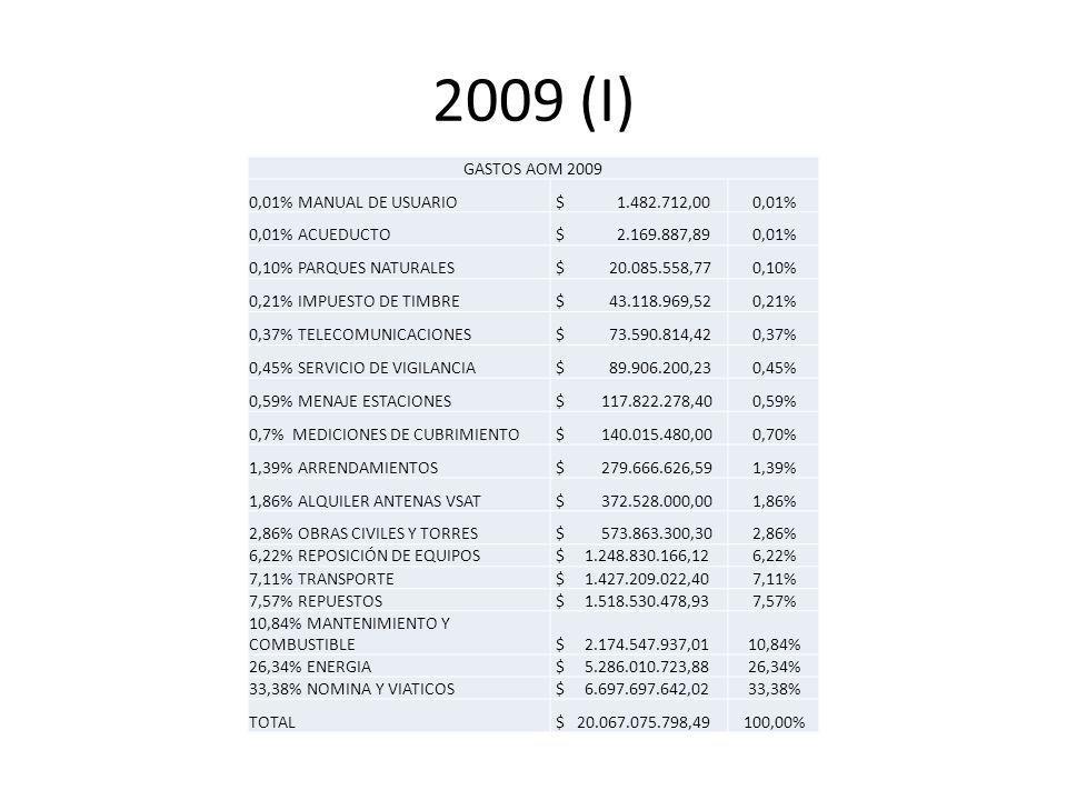 2009 (I) GASTOS AOM 2009 0,01% MANUAL DE USUARIO $ 1.482.712,000,01% 0,01% ACUEDUCTO $ 2.169.887,890,01% 0,10% PARQUES NATURALES $ 20.085.558,770,10% 0,21% IMPUESTO DE TIMBRE $ 43.118.969,520,21% 0,37% TELECOMUNICACIONES $ 73.590.814,420,37% 0,45% SERVICIO DE VIGILANCIA $ 89.906.200,230,45% 0,59% MENAJE ESTACIONES $ 117.822.278,400,59% 0,7% MEDICIONES DE CUBRIMIENTO $ 140.015.480,000,70% 1,39% ARRENDAMIENTOS $ 279.666.626,591,39% 1,86% ALQUILER ANTENAS VSAT $ 372.528.000,001,86% 2,86% OBRAS CIVILES Y TORRES $ 573.863.300,302,86% 6,22% REPOSICIÓN DE EQUIPOS $ 1.248.830.166,126,22% 7,11% TRANSPORTE $ 1.427.209.022,407,11% 7,57% REPUESTOS $ 1.518.530.478,937,57% 10,84% MANTENIMIENTO Y COMBUSTIBLE $ 2.174.547.937,0110,84% 26,34% ENERGIA $ 5.286.010.723,8826,34% 33,38% NOMINA Y VIATICOS $ 6.697.697.642,0233,38% TOTAL $ 20.067.075.798,49100,00%