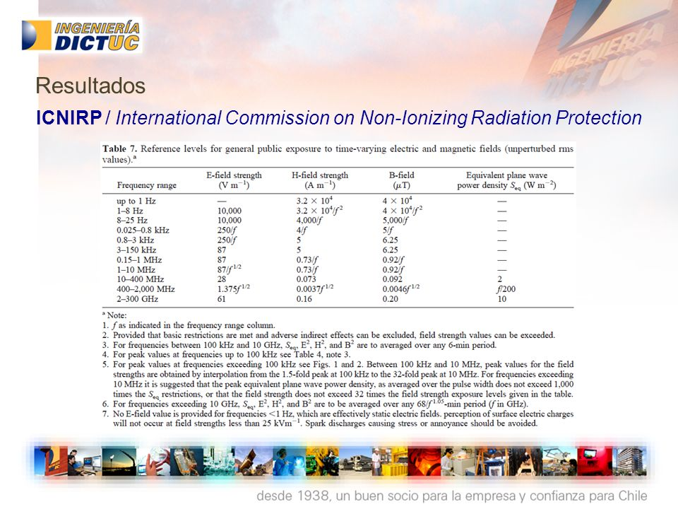 ICNIRP / International Commission on Non-Ionizing Radiation Protection Resultados