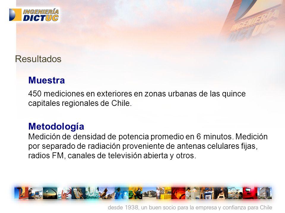 Muestra 450 mediciones en exteriores en zonas urbanas de las quince capitales regionales de Chile. Metodología Medición de densidad de potencia promed