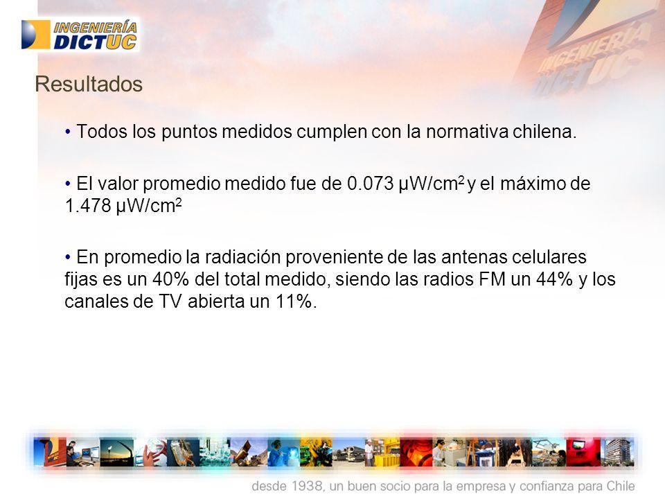 Todos los puntos medidos cumplen con la normativa chilena. El valor promedio medido fue de 0.073 µW/cm 2 y el máximo de 1.478 µW/cm 2 En promedio la r