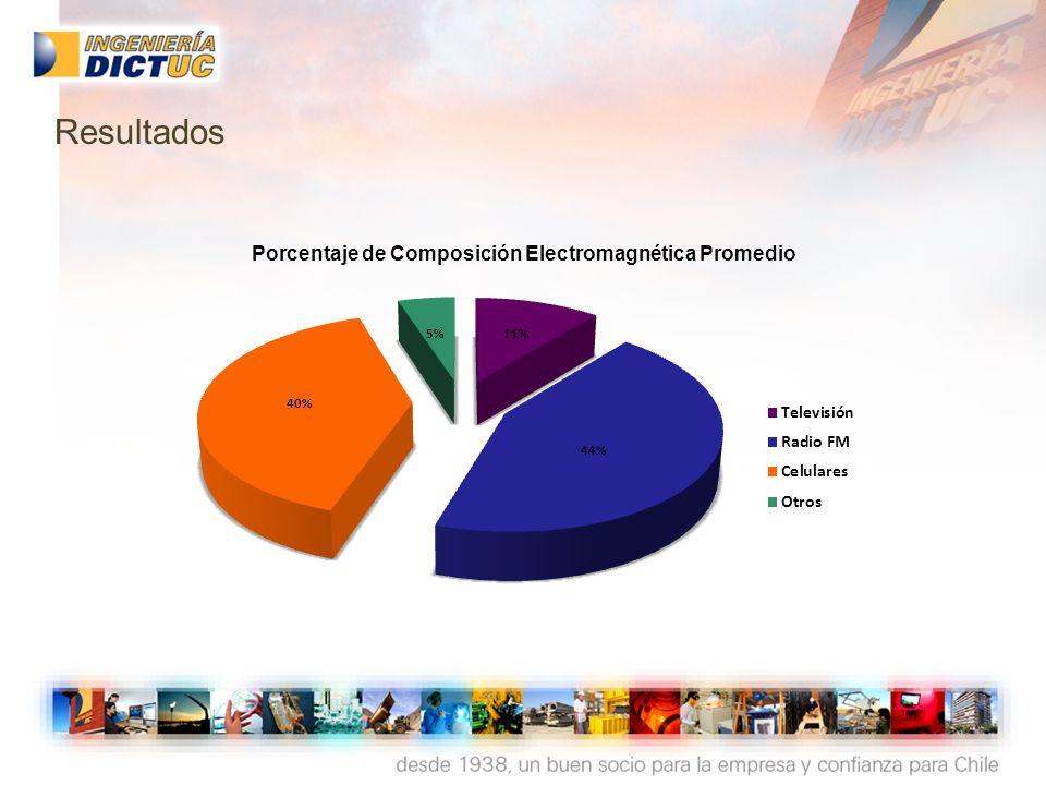 Porcentaje de Composición Electromagnética Promedio Resultados