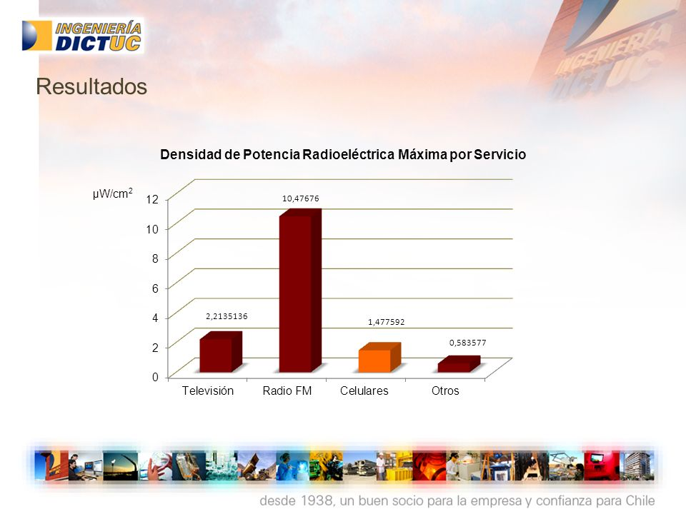 Densidad de Potencia Radioeléctrica Máxima por Servicio µW/cm 2 Resultados