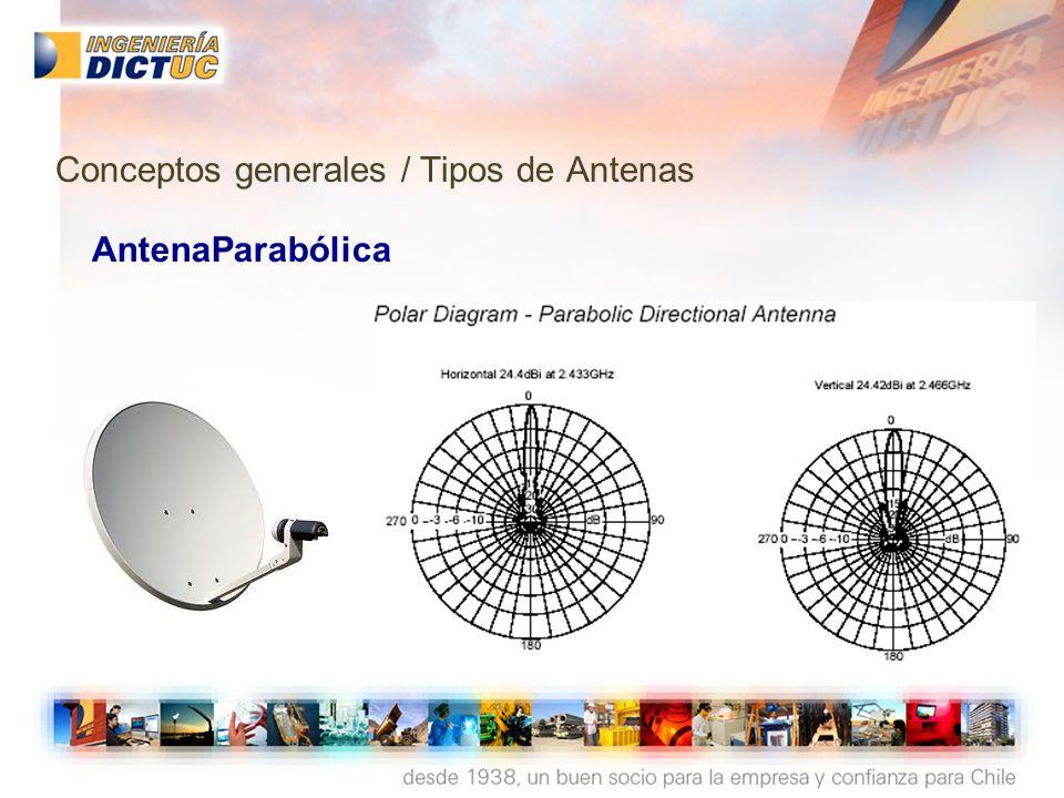AntenaSectorial Conceptos generales / Tipos de Antenas
