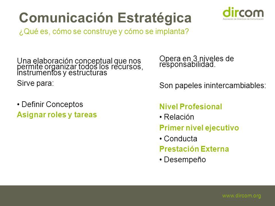 Titulo de la presentación Fecha Ponente www.dircom.org Comunicación Estratégica ¿Qué es, cómo se construye y cómo se implanta.