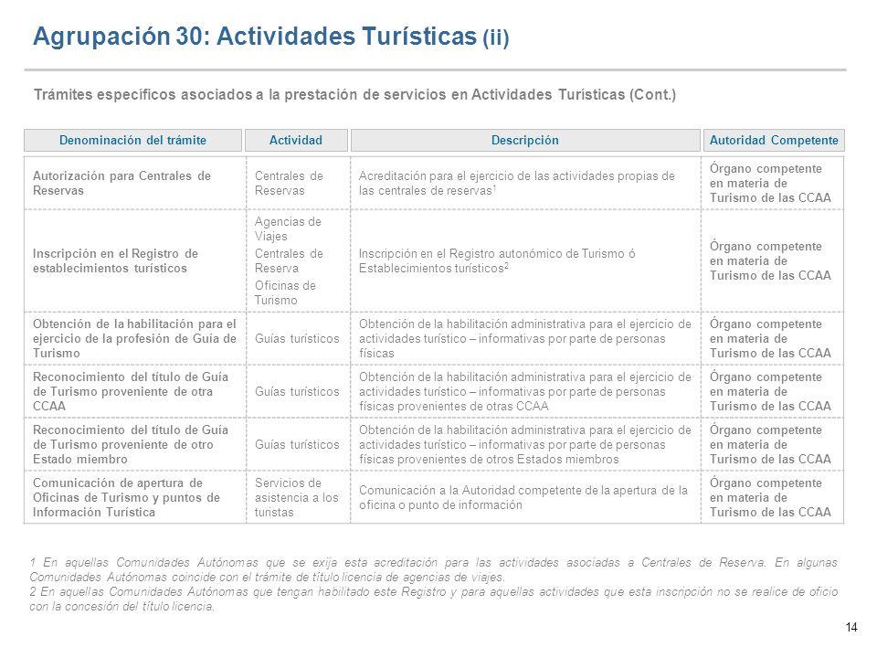 14 Agrupación 30: Actividades Turísticas (ii) Trámites específicos asociados a la prestación de servicios en Actividades Turísticas (Cont.) Autoridad