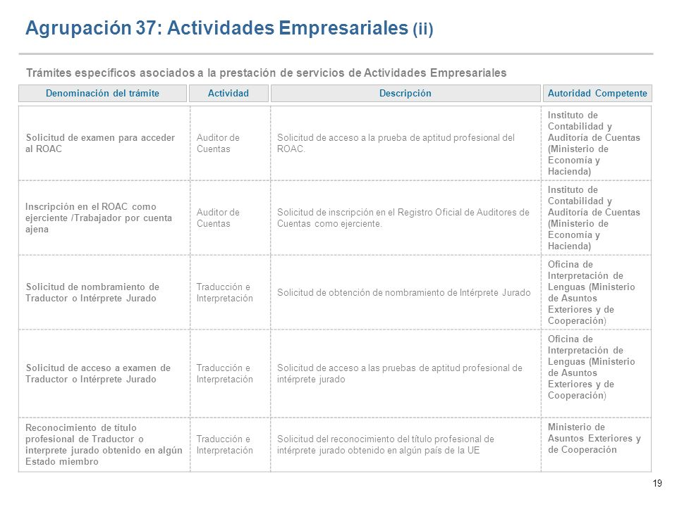 19 Agrupación 37: Actividades Empresariales (ii) Trámites específicos asociados a la prestación de servicios de Actividades Empresariales Autoridad Co