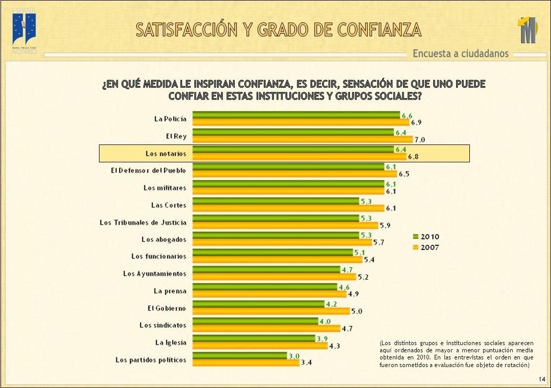 14 (Los distintos grupos e instituciones sociales aparecen aquí ordenados de mayor a menor puntuación media obtenida en 2010.