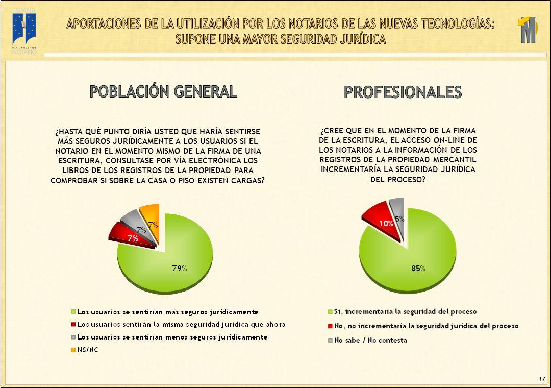 37 ¿CREE QUE EN EL MOMENTO DE LA FIRMA DE LA ESCRITURA, EL ACCESO ON-LINE DE LOS NOTARIOS A LA INFORMACIÓN DE LOS REGISTROS DE LA PROPIEDAD MERCANTIL INCREMENTARÍA LA SEGURIDAD JURÍDICA DEL PROCESO.