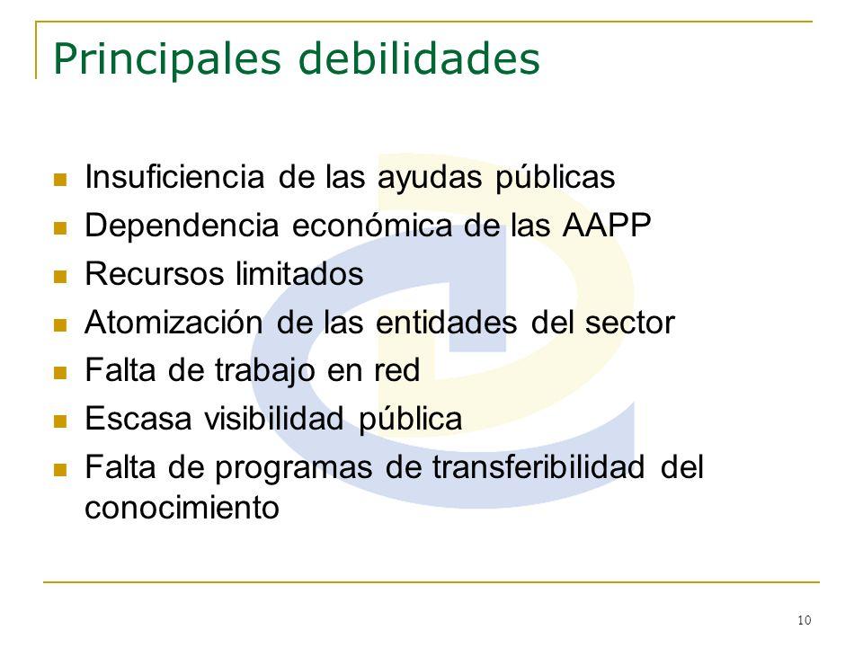 10 Principales debilidades Insuficiencia de las ayudas públicas Dependencia económica de las AAPP Recursos limitados Atomización de las entidades del