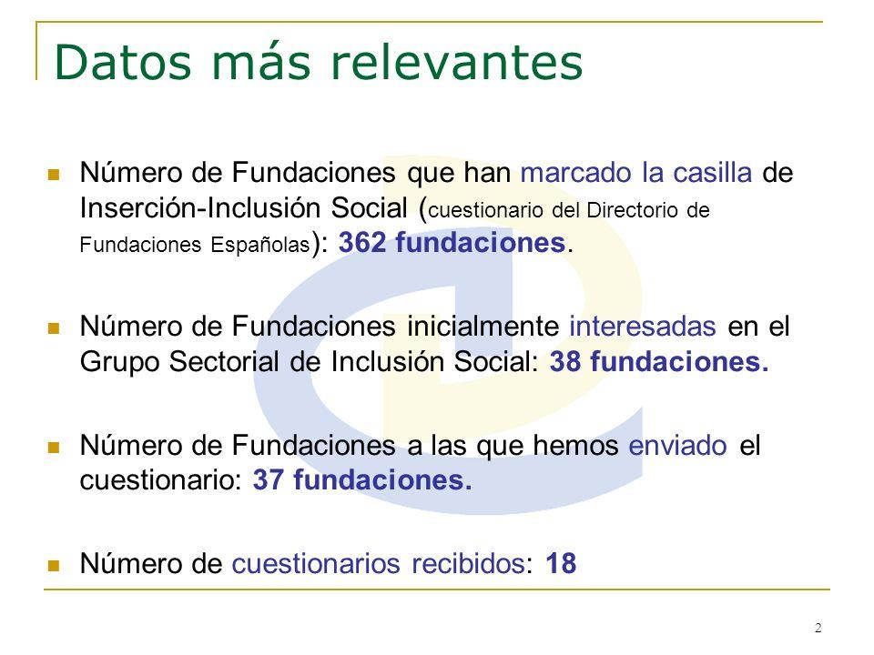 2 Datos más relevantes Número de Fundaciones que han marcado la casilla de Inserción-Inclusión Social ( cuestionario del Directorio de Fundaciones Esp