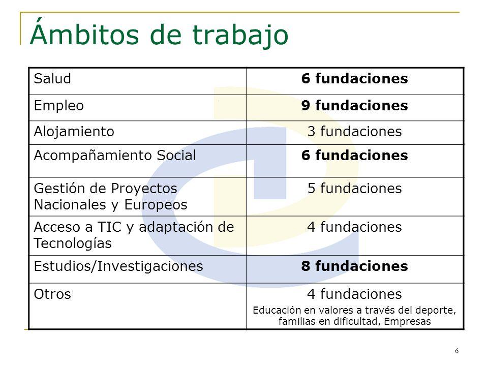 6 Ámbitos de trabajo Salud6 fundaciones Empleo9 fundaciones Alojamiento3 fundaciones Acompañamiento Social6 fundaciones Gestión de Proyectos Nacionale