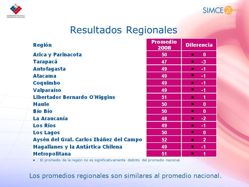 : El promedio de la región no es significativamente distinto del promedio nacional. Resultados Regionales Los promedios regionales son similares al pr