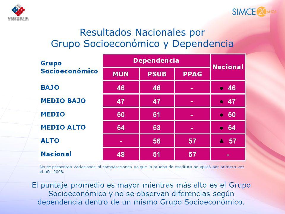 Resultados Nacionales por Grupo Socioeconómico y Dependencia No se presentan variaciones ni comparaciones ya que la prueba de escritura se aplicó por