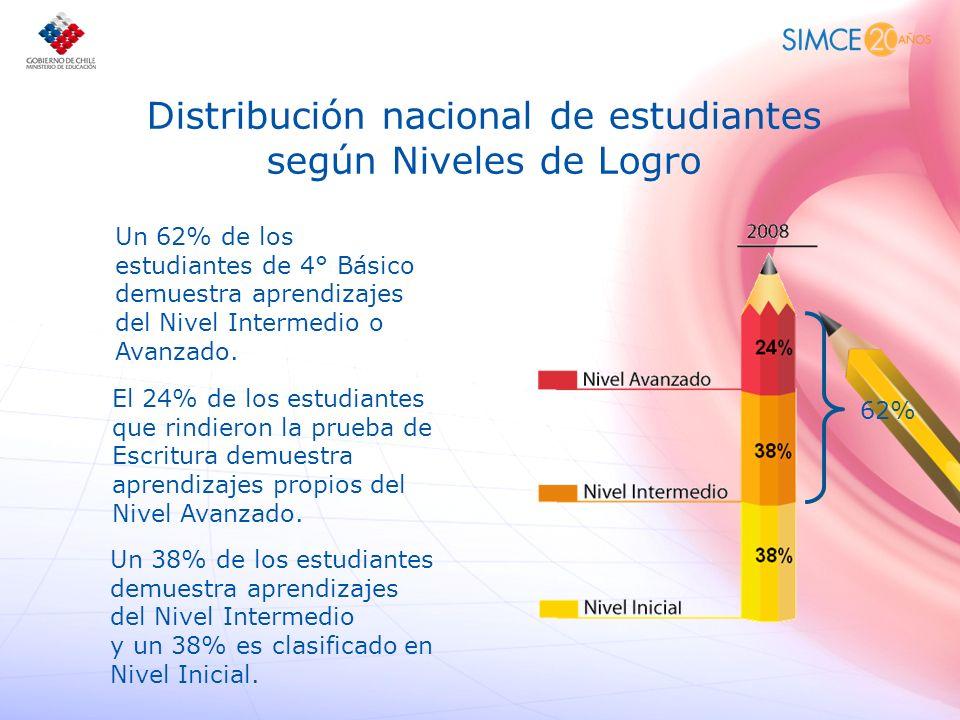 Distribución nacional de estudiantes según Niveles de Logro Un 62% de los estudiantes de 4° Básico demuestra aprendizajes del Nivel Intermedio o Avanz