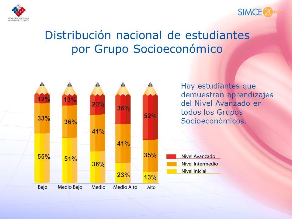 Distribución nacional de estudiantes por Grupo Socioeconómico Hay estudiantes que demuestran aprendizajes del Nivel Avanzado en todos los Grupos Socio