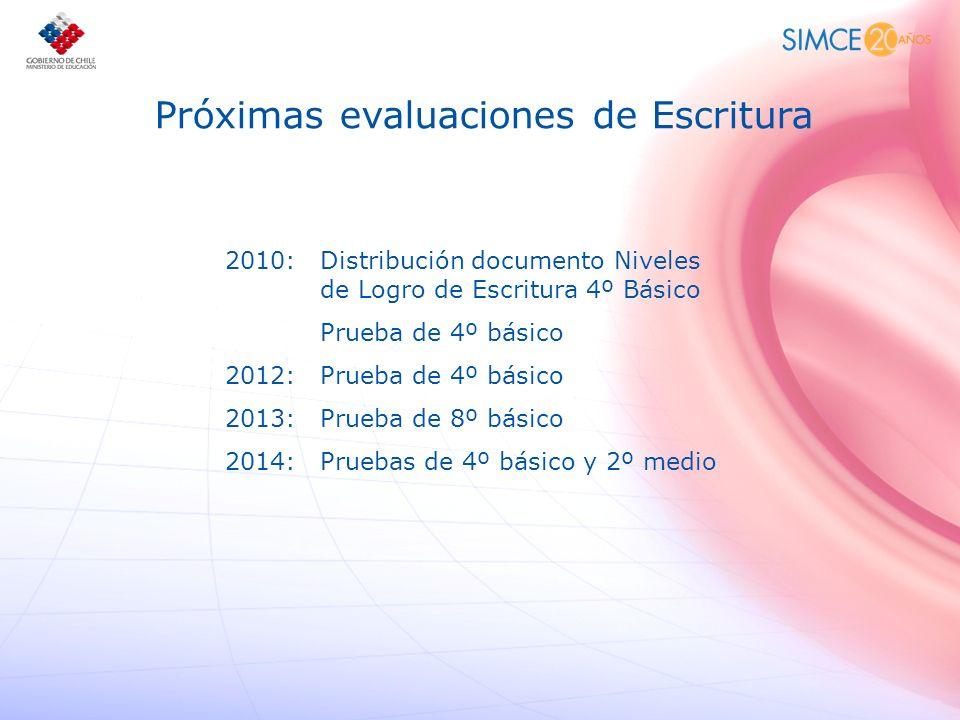 Próximas evaluaciones de Escritura 2010: Distribución documento Niveles de Logro de Escritura 4º Básico Prueba de 4º básico 2012: Prueba de 4º básico