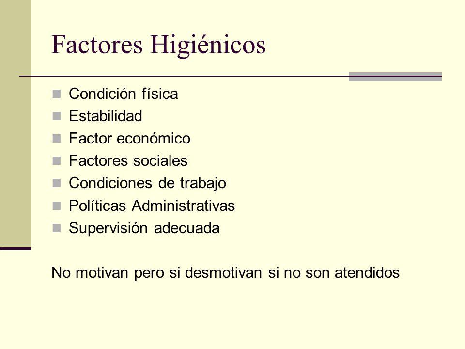 Factores Higiénicos Condición física Estabilidad Factor económico Factores sociales Condiciones de trabajo Políticas Administrativas Supervisión adecu