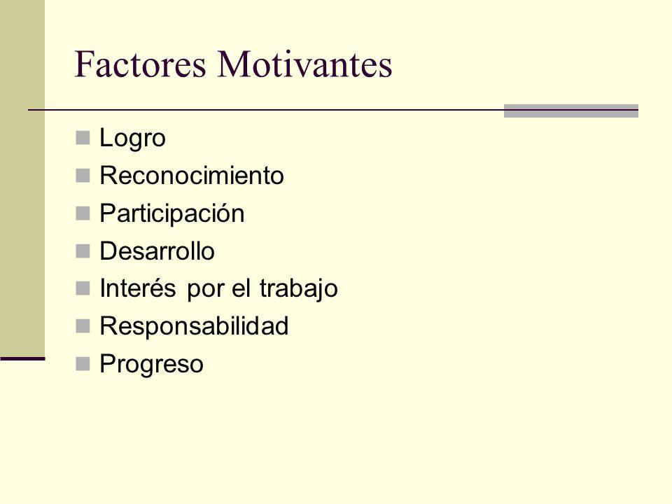 Factores Motivantes Logro Reconocimiento Participación Desarrollo Interés por el trabajo Responsabilidad Progreso