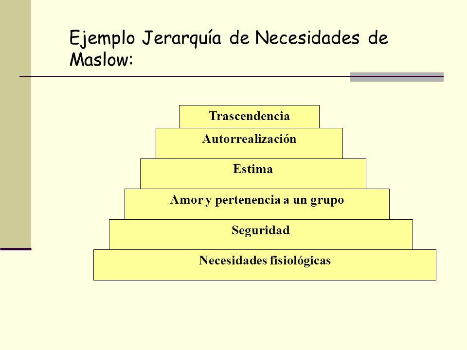 Trascendencia Autorrealización Estima Amor y pertenencia a un grupo Seguridad Necesidades fisiológicas Ejemplo Jerarquía de Necesidades de Maslow: