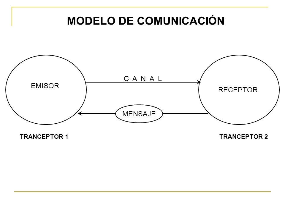 EMISOR RECEPTOR MENSAJE C A N A L TRANCEPTOR 1TRANCEPTOR 2 MODELO DE COMUNICACIÓN