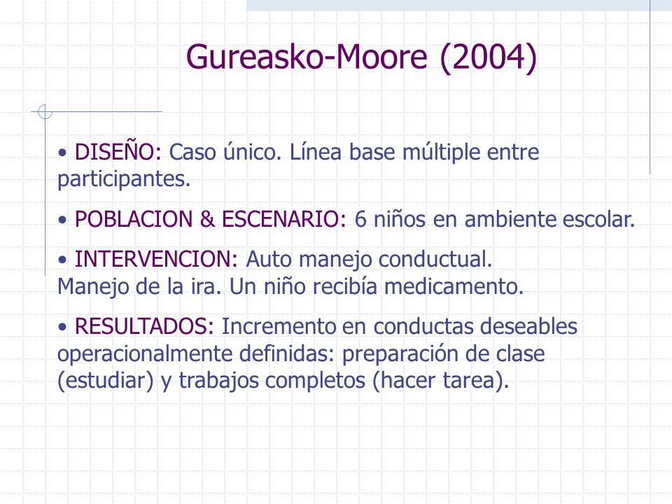 Gureasko-Moore (2004) DISEÑO: Caso único. Línea base múltiple entre participantes. POBLACION & ESCENARIO: 6 niños en ambiente escolar. INTERVENCION: A