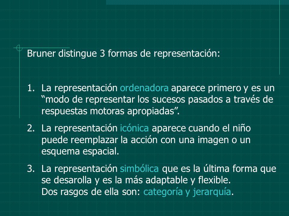 Bruner distingue 3 formas de representación: 1.La representación ordenadora aparece primero y es un modo de representar los sucesos pasados a través d