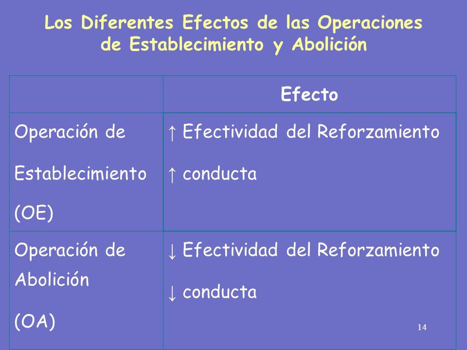14 Los Diferentes Efectos de las Operaciones de Establecimiento y Abolición Efecto Operación de Establecimiento (OE) Efectividad del Reforzamiento con