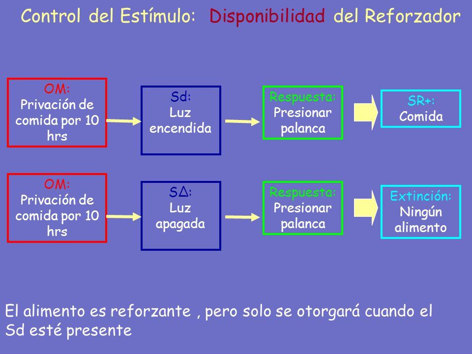 25 Control del Estímulo: Disponibilidad del Reforzador El alimento es reforzante, pero solo se otorgará cuando el Sd esté presente Respuesta: Presiona