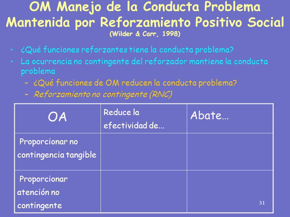 31 OM Manejo de la Conducta Problema Mantenida por Reforzamiento Positivo Social (Wilder & Carr, 1998) ¿Qué funciones reforzantes tiene la conducta pr