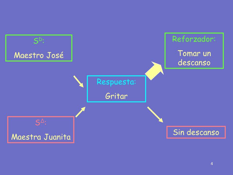 4 Respuesta: Gritar Reforzador: Tomar un descanso S D : Maestro José S Δ : Maestra Juanita Sin descanso