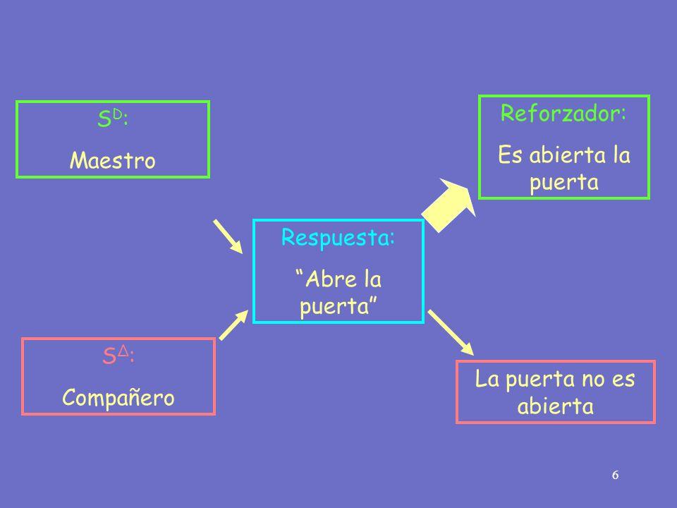 6 Respuesta: Abre la puerta Reforzador: Es abierta la puerta S D : Maestro S Δ : Compañero La puerta no es abierta