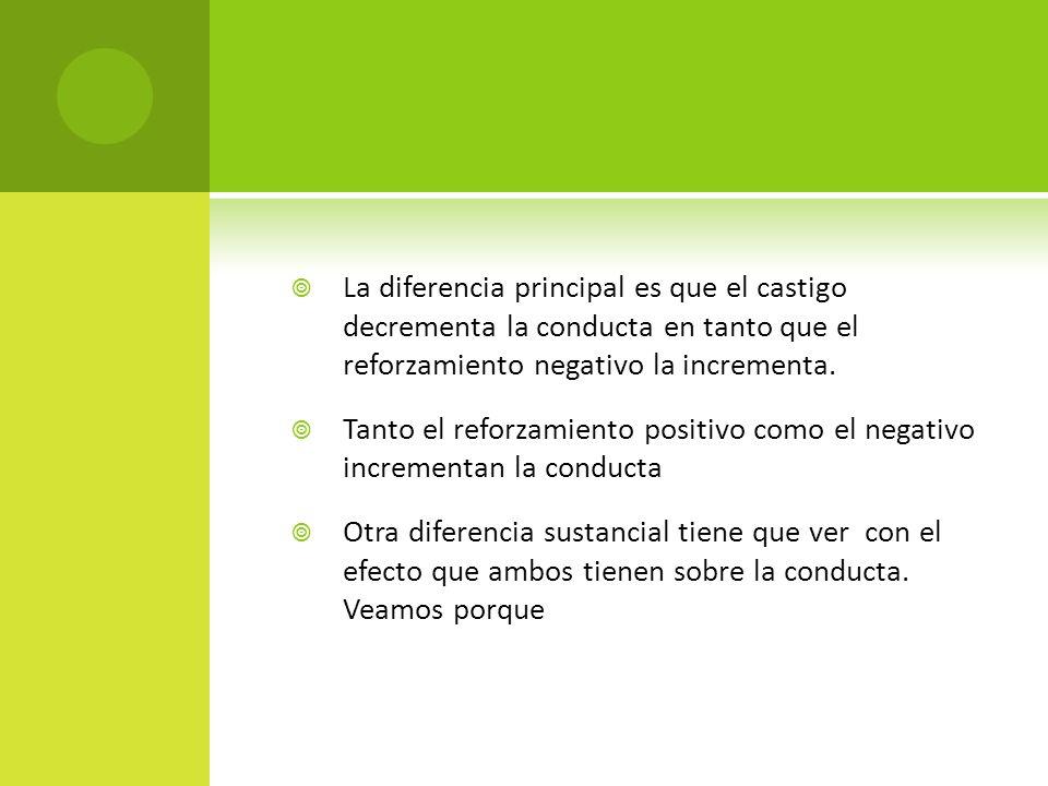 La diferencia principal es que el castigo decrementa la conducta en tanto que el reforzamiento negativo la incrementa. Tanto el reforzamiento positivo