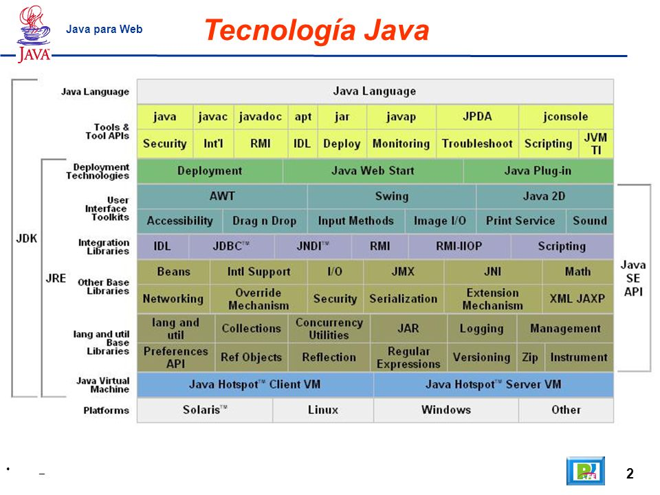 2 _ Java para Web Tecnología Java